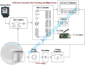 GSM Meter Reading and Billing System- block diagram