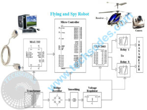 Fly and Spy Robot Block Diagram