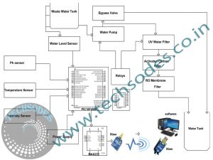 Monitoring And Control Of Water Treatment using xbee Block Diagram